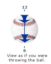 baseball rotation image